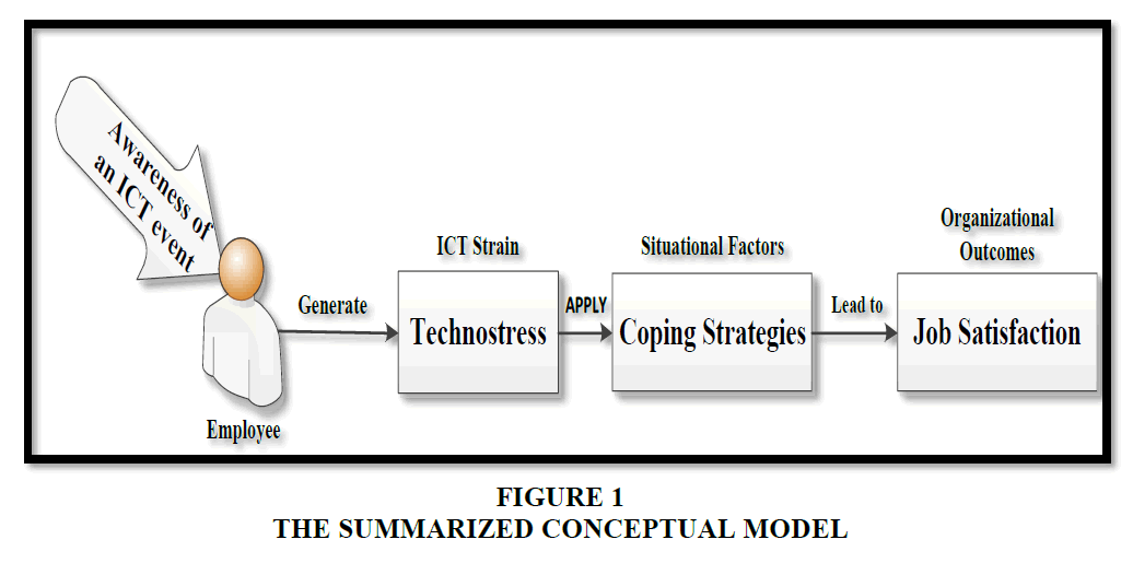 decision-sciences-Conceptual-Model