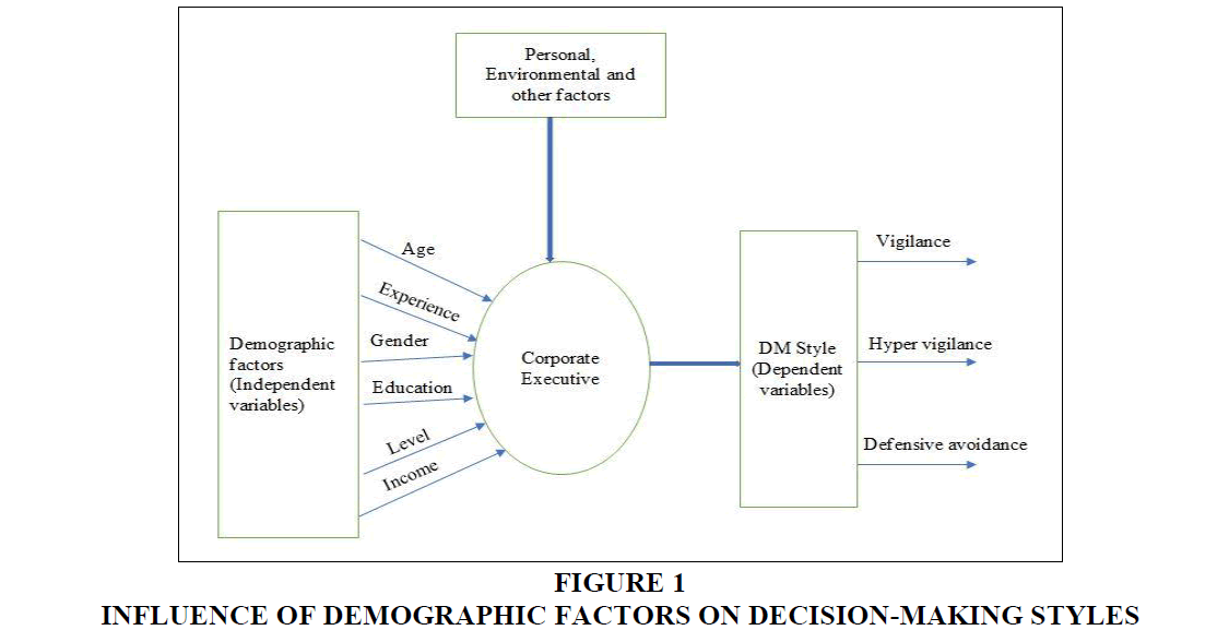 decision-sciences-Decision-Making