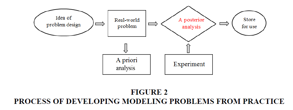 decision-sciences-Developing-modeling