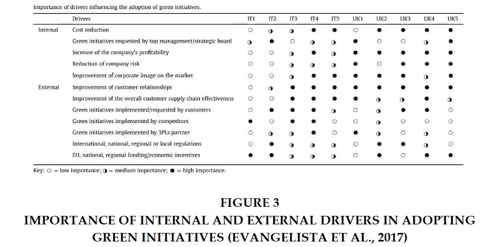 decision-sciences-Drivers-Adopting