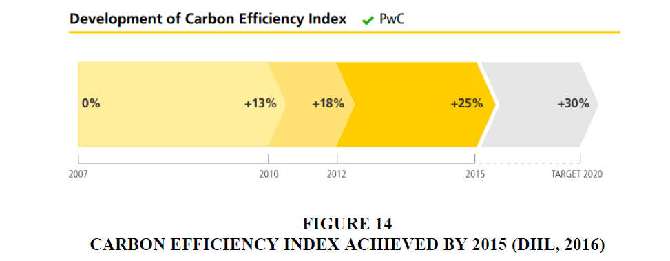 decision-sciences-Efficiency-Index