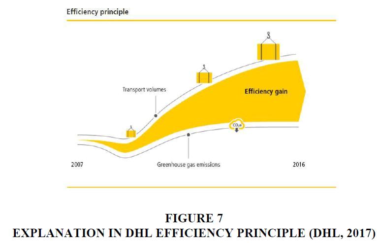 decision-sciences-Efficiency-Principle