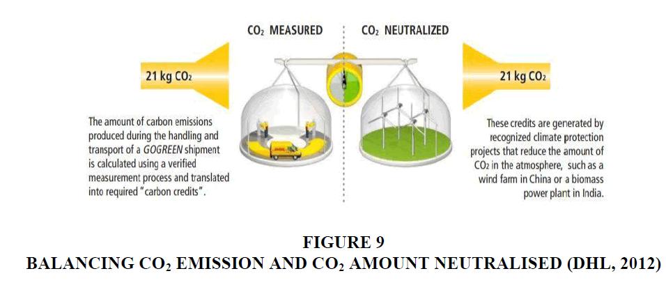 decision-sciences-Emission-Amount