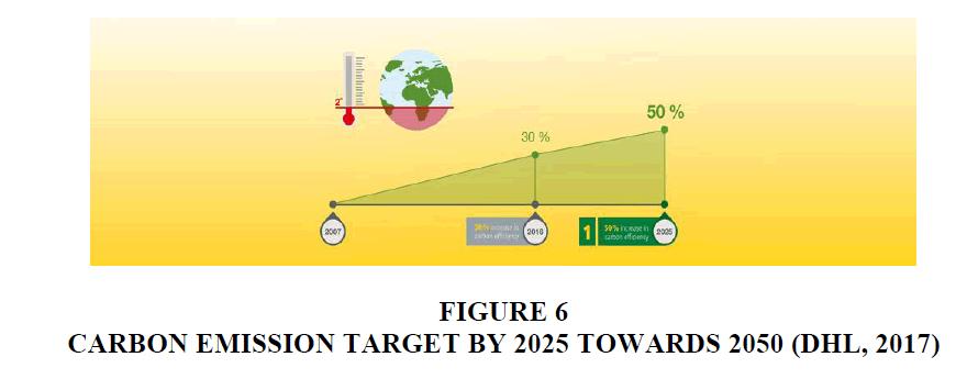 decision-sciences-Emission-Target