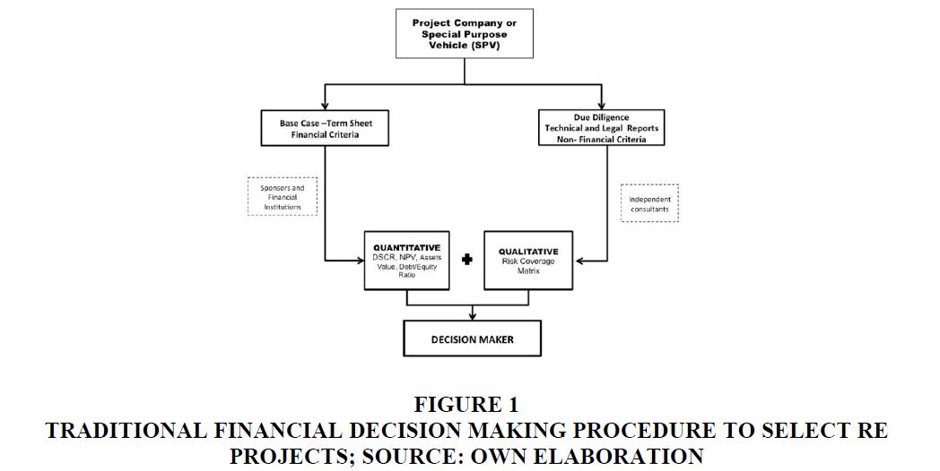 decision-sciences-Financial-Decision