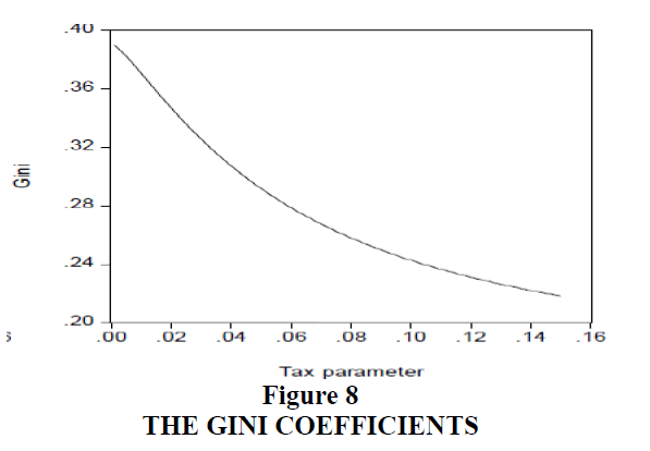 decision-sciences-Gini-Coefficients