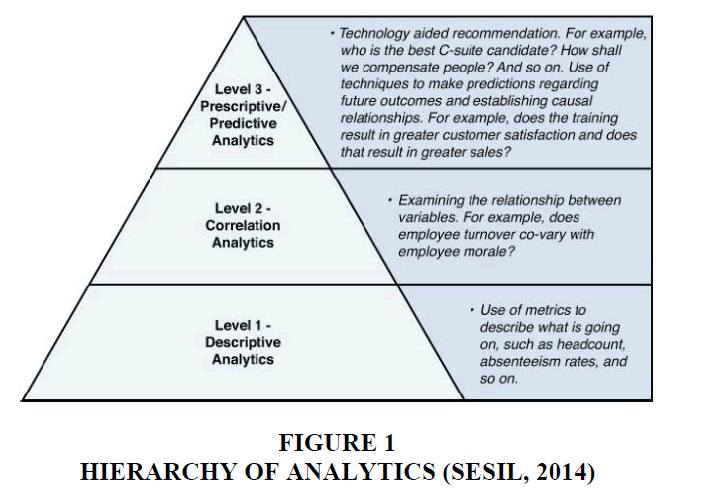 decision-sciences-Hierarchy-Analytics