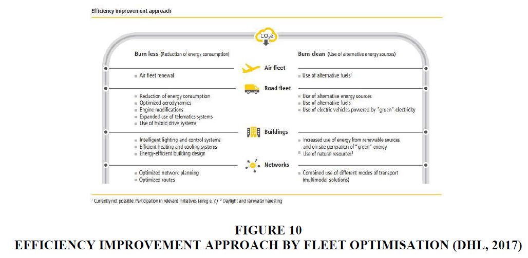 decision-sciences-Improvement-Approach