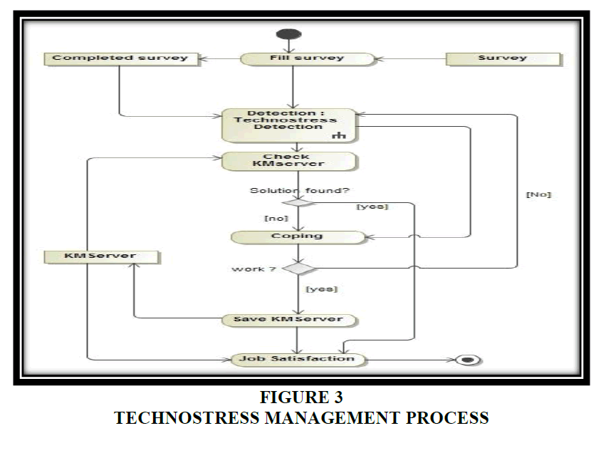 decision-sciences-Management-Process