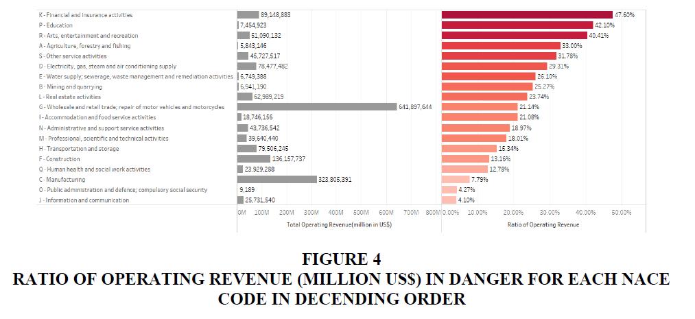 decision-sciences-Operating-Revenue