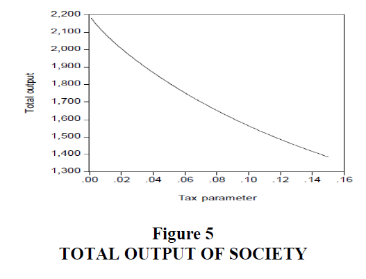 decision-sciences-Output-Society