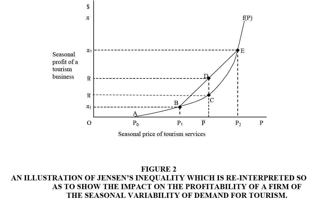 decision-sciences-Impact-Profitability