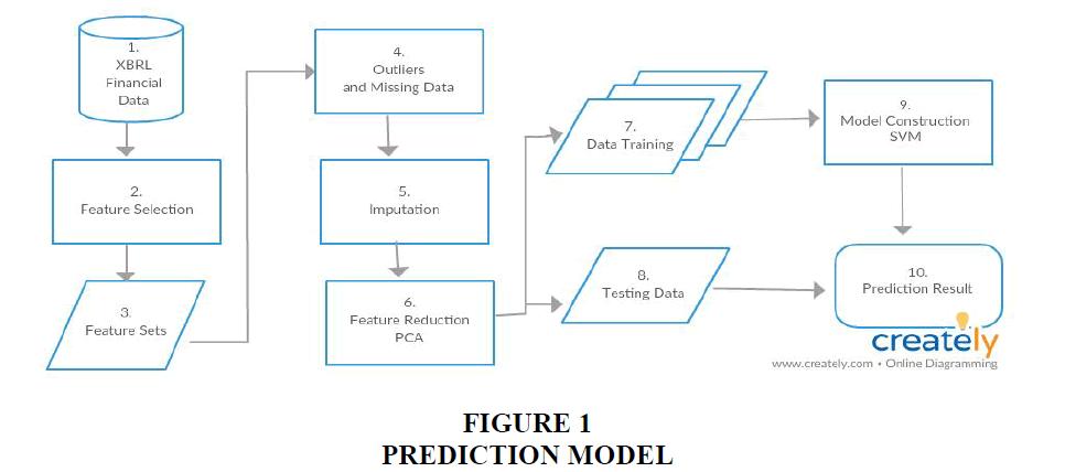 decision-sciences-Prediction-Model