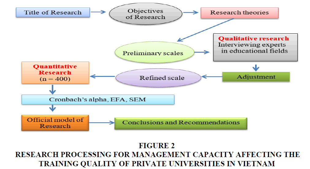 decision-sciences-Private-Universities