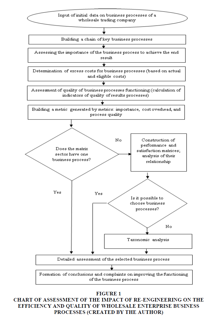 decision-sciences-Re-Engineering