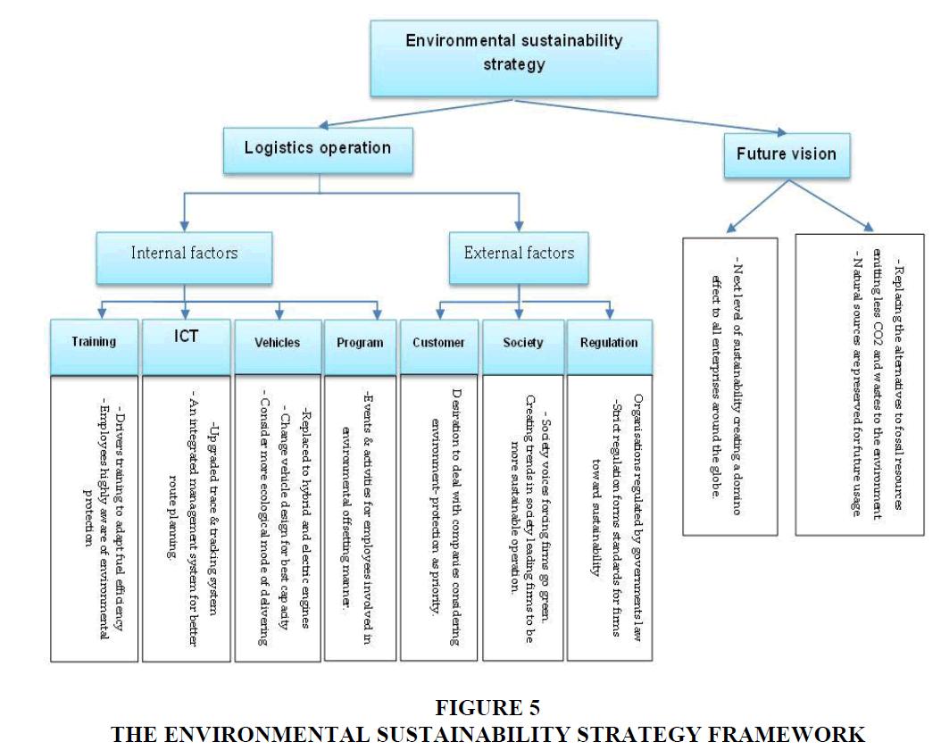 decision-sciences-Strategy-Framework