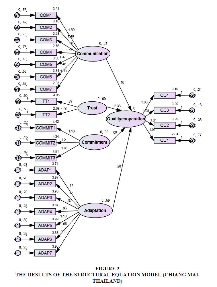 decision-sciences-Structural-Equation