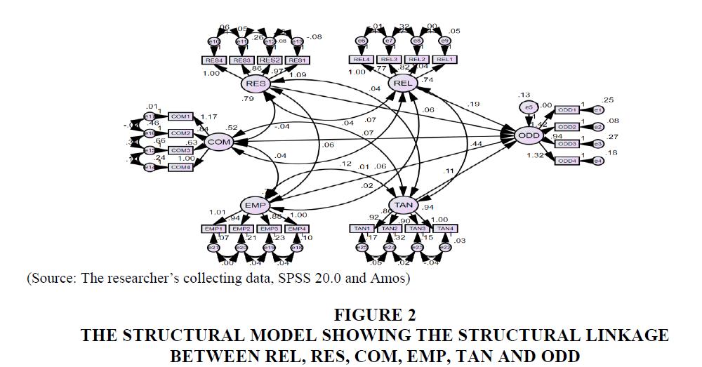 decision-sciences-Structural-Linkage