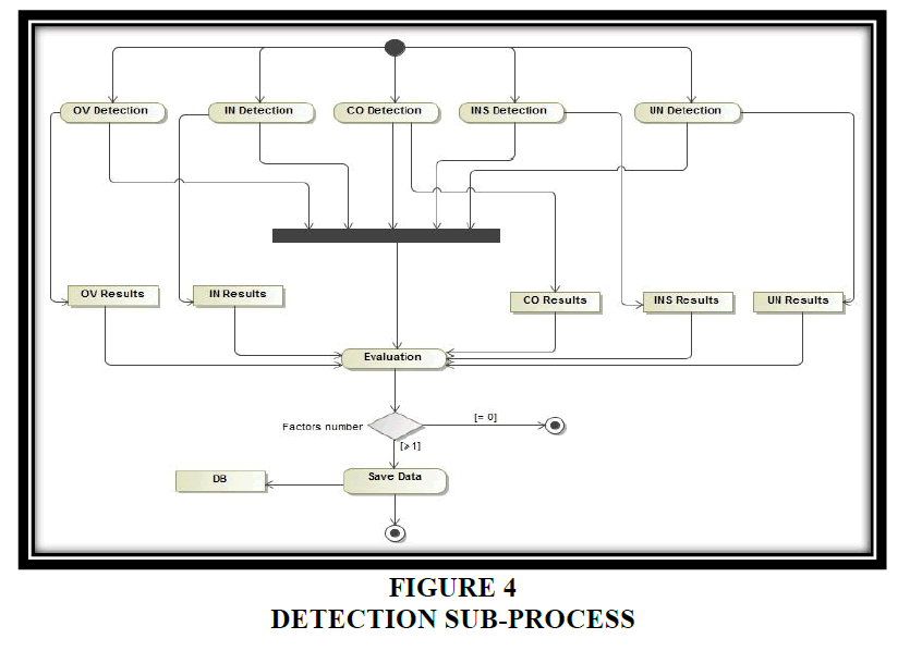 decision-sciences-Sub-Process