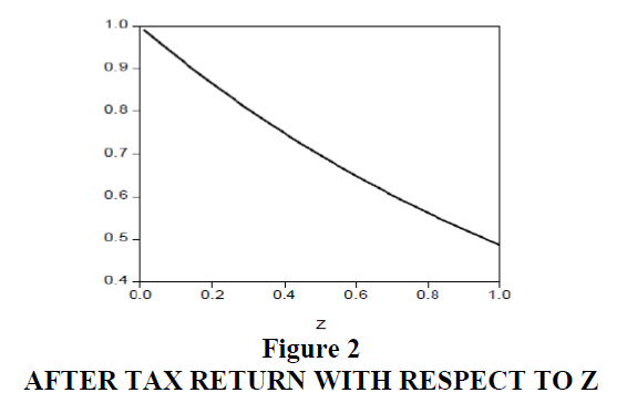 decision-sciences-Tax-Return