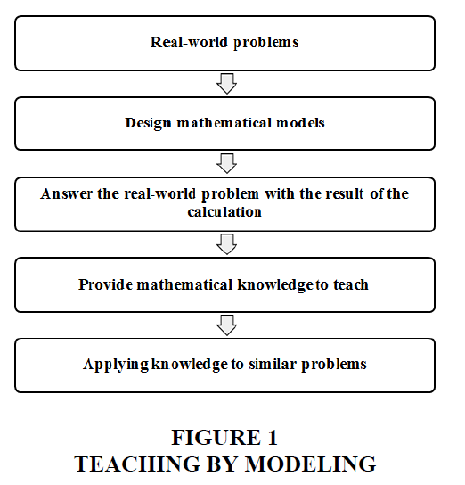 decision-sciences-Teaching-modeling