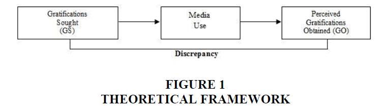 decision-sciences-Theoretical-framework