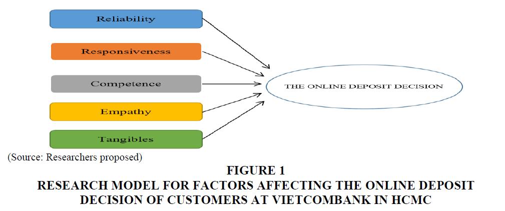 decision-sciences-Vietcombank-Hcmc