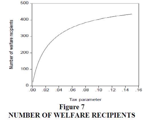 decision-sciences-Welfare-Recipients