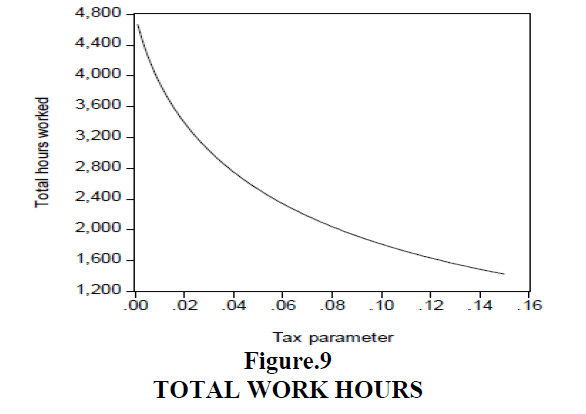 decision-sciences-Work-Hours