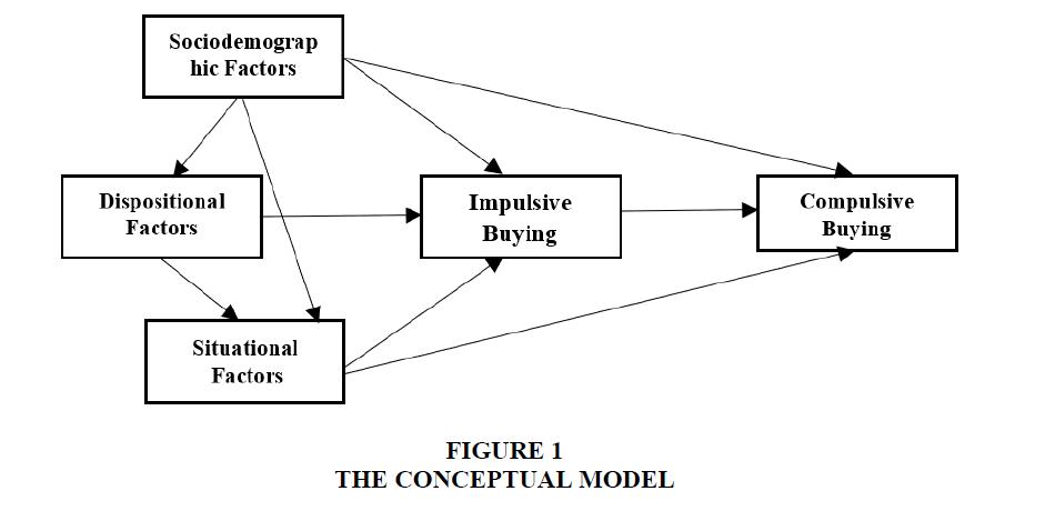 decision-sciences-conceptual-model