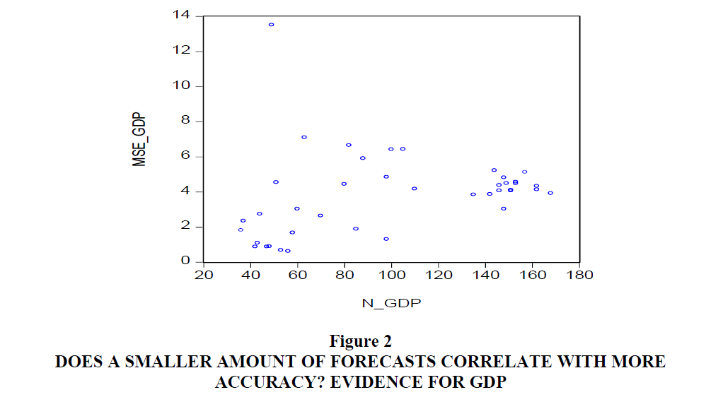 decision-sciences-forecasts-correlate