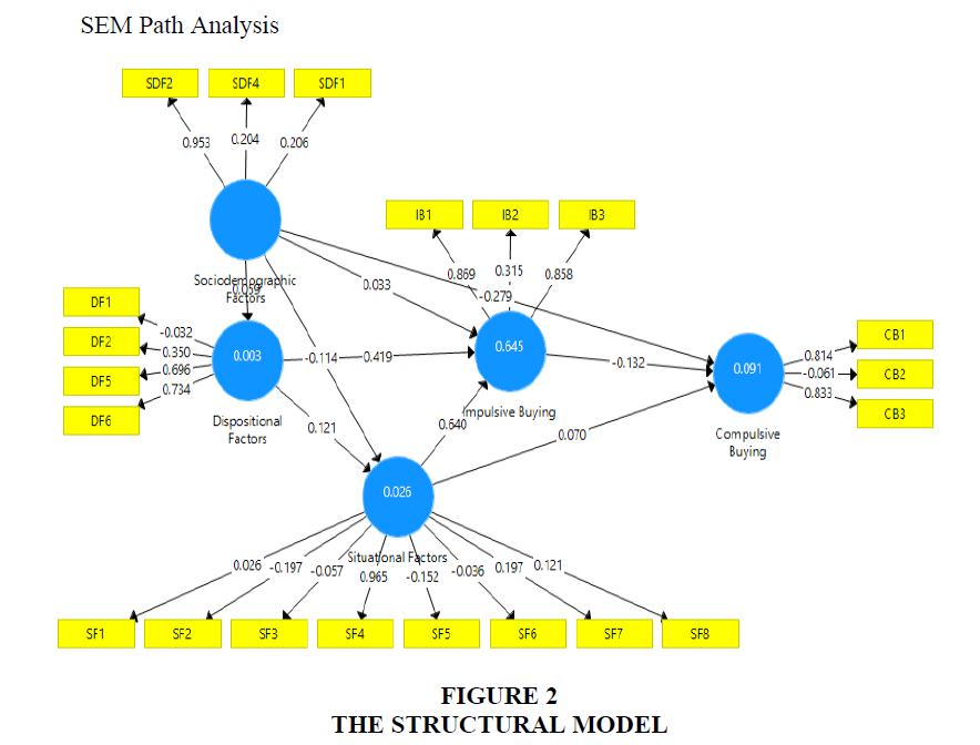 decision-sciences-structural-model