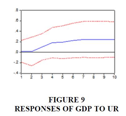 economic-education-RESPONSES-Gdp