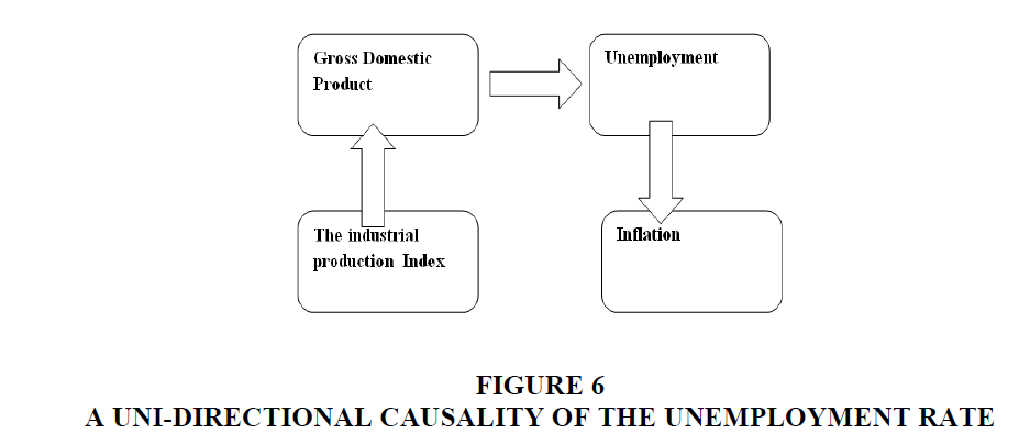 economic-education-Unemployment-Rate