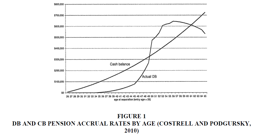 economic-education-research-Accrual-Rates