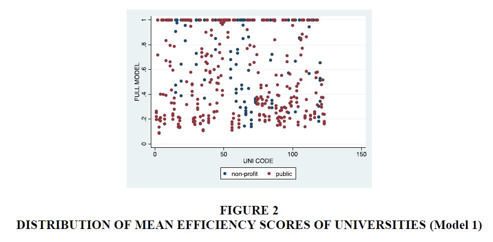 economic-education-research-Efficiency-Scores