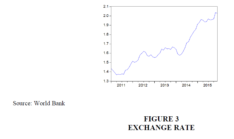 economic-education-research-Exchange-Rate