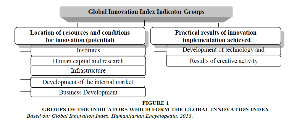 economic-education-research-Innovation-Index