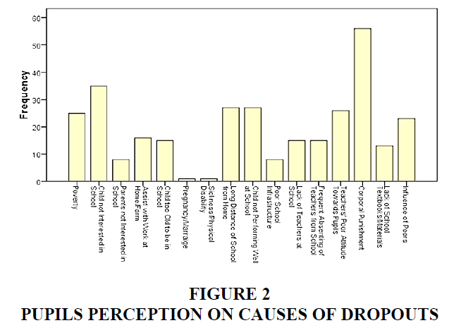 economic-education-research-Perception-Dropouts