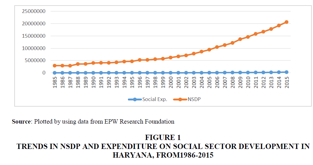 economic-education-research-Sector-Development