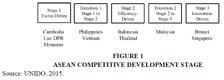 economic-education-research-development-stage