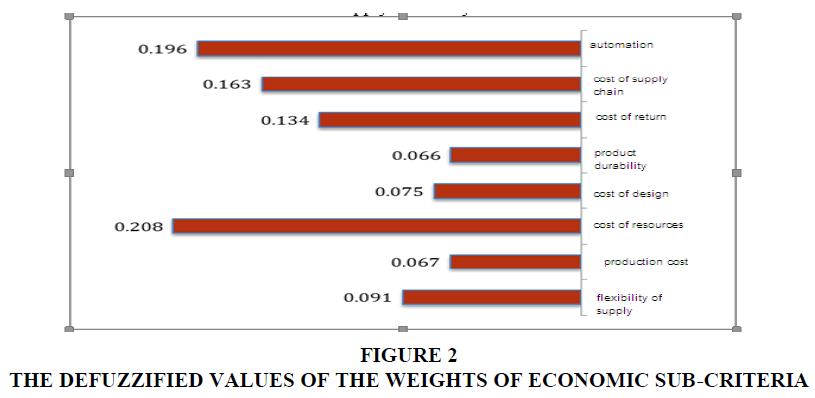 economic-education-research-sub-criteria