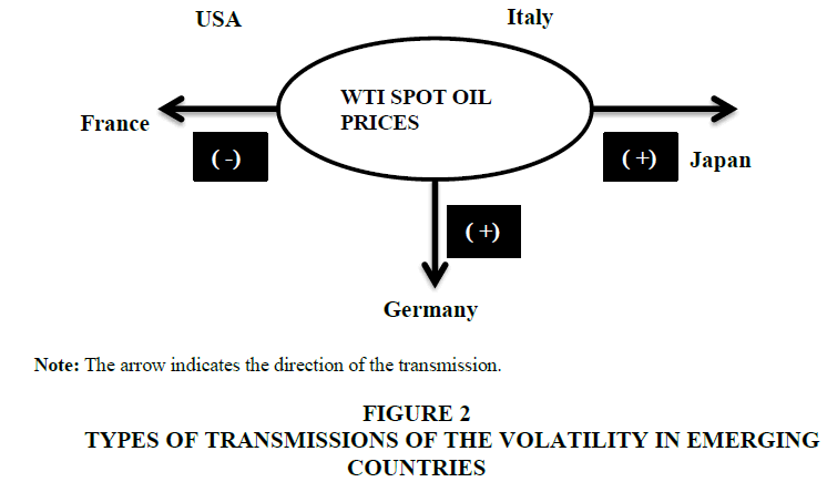 economic-education-research-transmissions-volatility