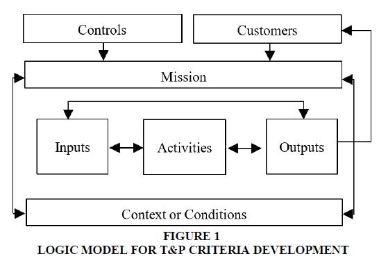 educational-leadership-Logic-model