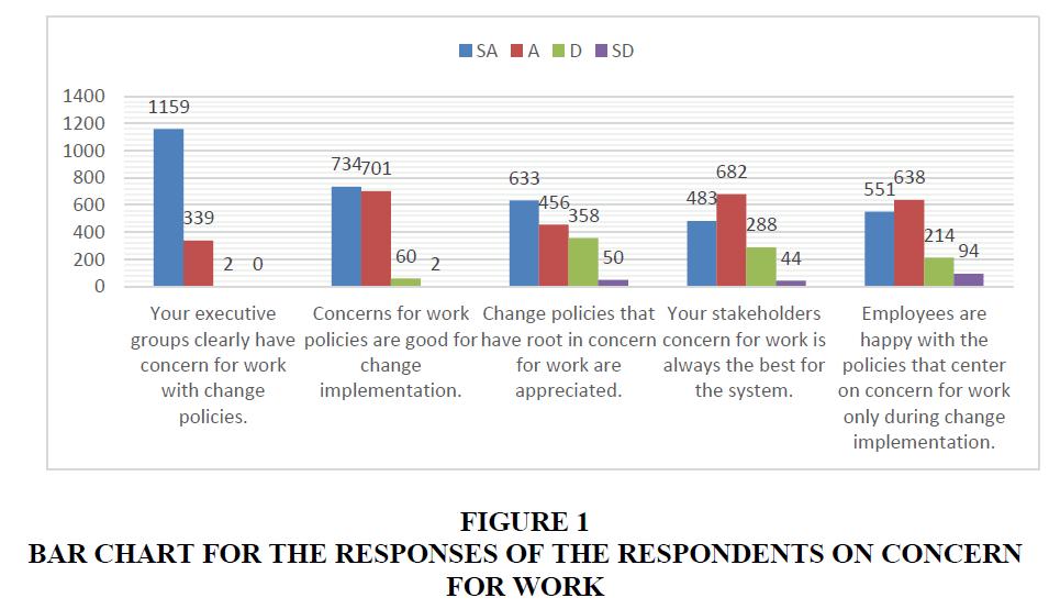 educational-leadership-bar-chart