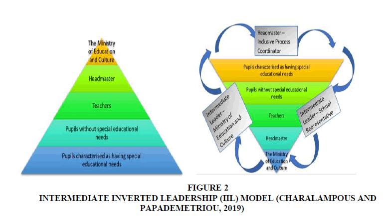 educational-leadership-inverted-leadership