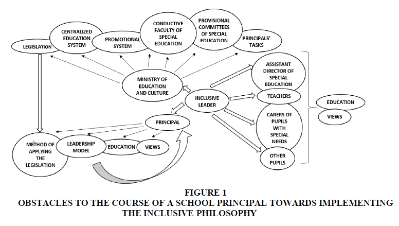 educational-leadership-obstacles