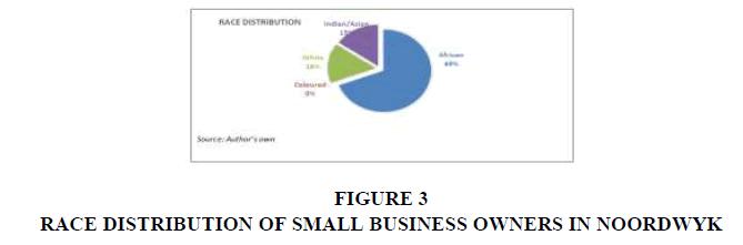 entrepreneurship-BUSINESS