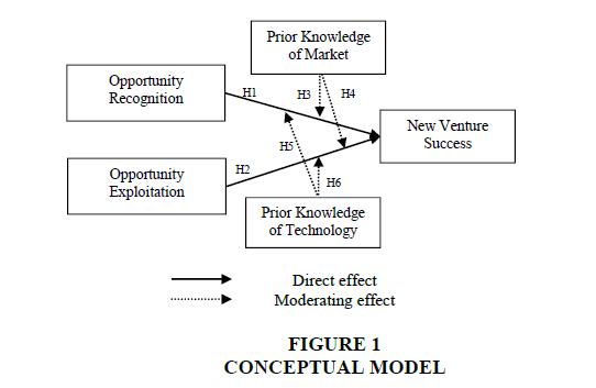 entrepreneurship-CONCEPTUAL