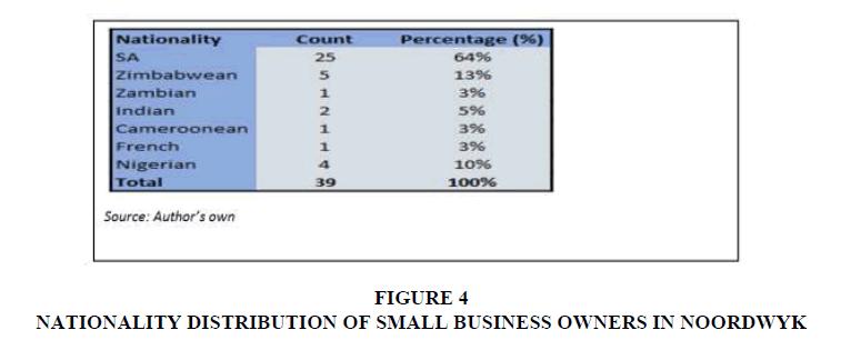 entrepreneurship-DISTRIBUTION
